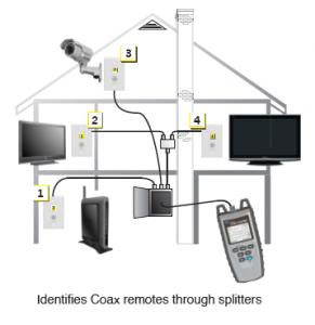 identifies-remotes