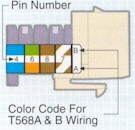 Determine which wiring scheme to use, T568A or T568B. Color codes are located on the side of the Leviton Connector.
